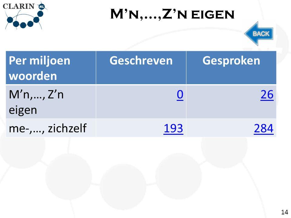 M'n,...,Z'n eigen Per miljoen woorden GeschrevenGesproken M'n,…, Z'n eigen 026 me-,…, zichzelf193284 14