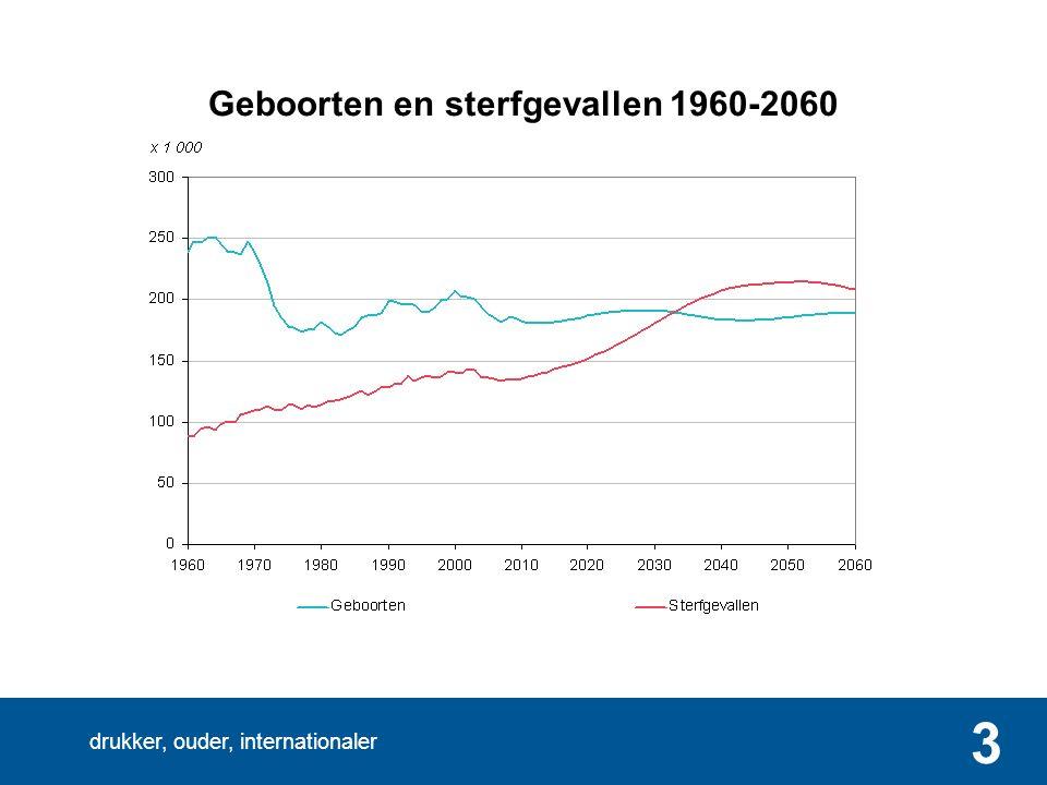 drukker, ouder, internationaler 3 Geboorten en sterfgevallen 1960-2060