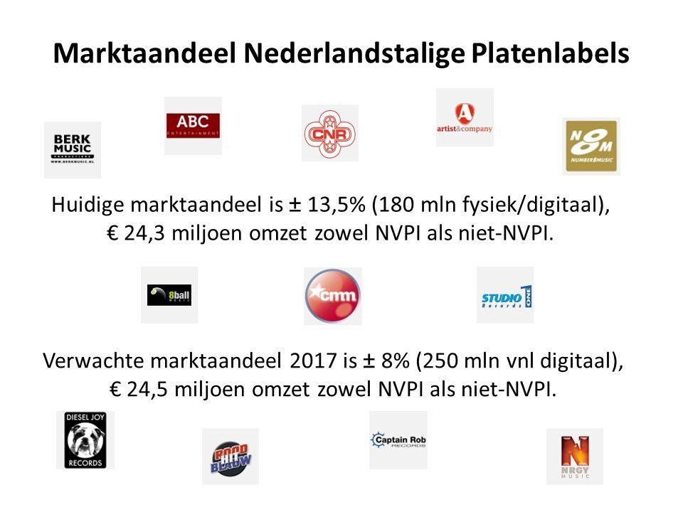 Marktaandeel Nederlandstalige Platenlabels Huidige marktaandeel is ± 13,5% (180 mln fysiek/digitaal), € 24,3 miljoen omzet zowel NVPI als niet-NVPI.