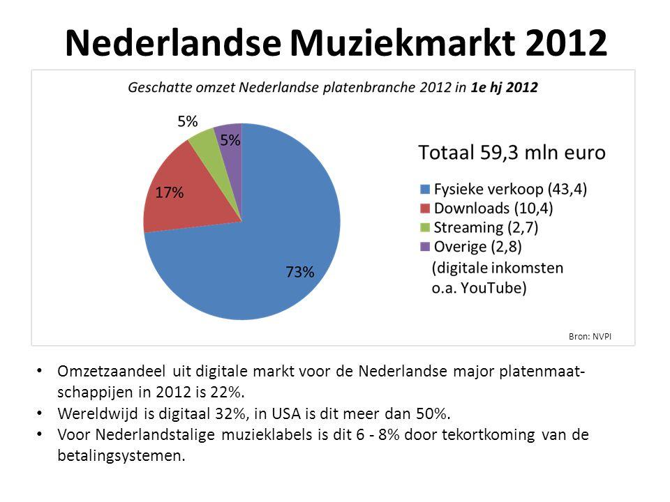 Bron: NVPI Nederlandse Muziekmarkt 2012 Omzetzaandeel uit digitale markt voor de Nederlandse major platenmaat- schappijen in 2012 is 22%.