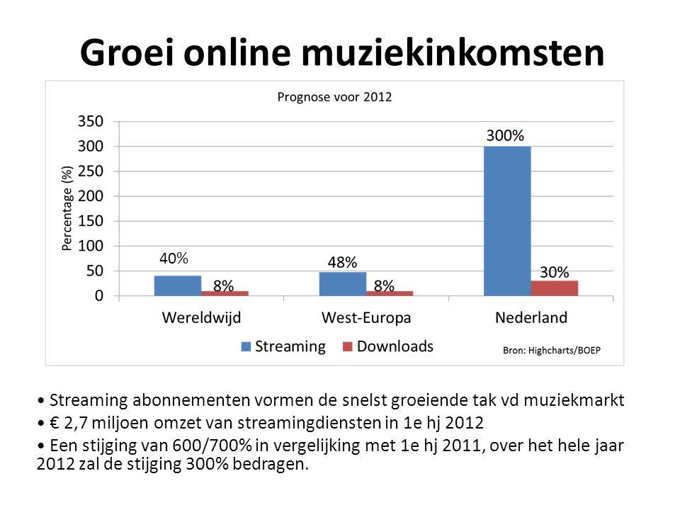 Groei online muziekinkomsten 40% Streaming abonnementen vormen de snelst groeiende tak vd muziekmarkt € 2,7 miljoen omzet van streamingdiensten in 1e hj 2012 Een stijging van 600/700% in vergelijking met 1e hj 2011, over het hele jaar 2012 zal de stijging 300% bedragen.