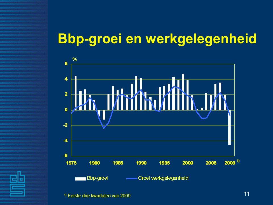 11 Bbp-groei en werkgelegenheid ¹ ) Eerste drie kwartalen van 2009