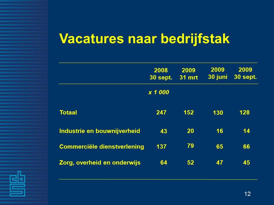 12 Vacatures naar bedrijfstak 2008 30 sept.2009 30 juni 2009 30 sept.