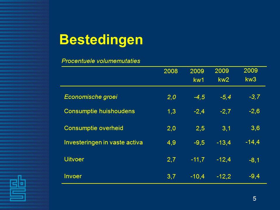 5 -12,2-10,4 Invoer -12,4-11,7 Uitvoer -13,4-9,5 Investeringen in vaste activa 3,1 2,5 Consumptie overheid -2,7-2,4 Consumptie huishoudens -5,4-4,5 Economische groei 2009 kw2 2009 kw1 Procentuele volumemutaties Bestedingen 3,7 2,7 4,9 2,0 1,3 2,0 -9,4 -14,4 3,6 -2,6 -3,7 2009 kw3 2008 -8,1