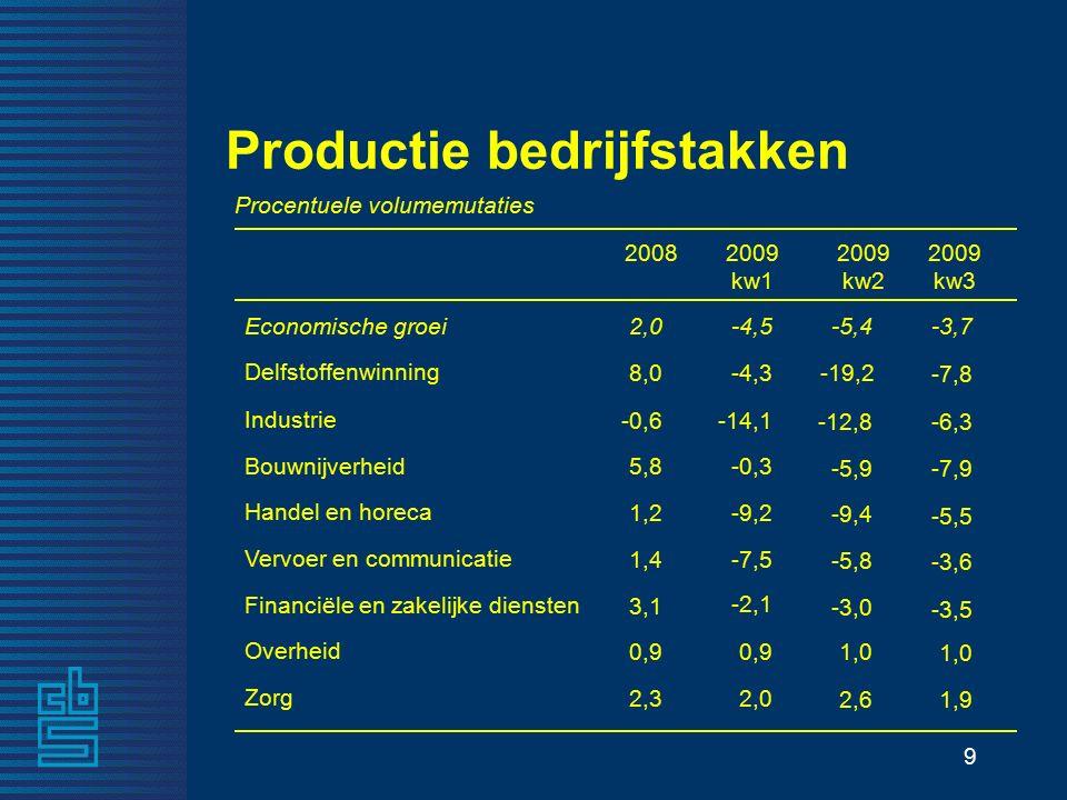 9 -4,5 Economische groei 2,0 Zorg 0,9 Overheid Financiële en zakelijke diensten -7,5 Vervoer en communicatie -9,2 Handel en horeca -0,3 Bouwnijverheid -14,1 Industrie -4,3 Delfstoffenwinning 2009 kw1 Procentuele volumemutaties Productie bedrijfstakken -3,7 1,9 1,0 -3,5 -3,6 -5,5 -7,9 -6,3 -7,8 2,0 2,3 0,9 3,1 1,4 1,2 5,8 -0,6 8,0 -5,4 2,6 1,0 -3,0 -5,8 -9,4 -5,9 -12,8 -19,2 2009 kw2 2009 kw3 2008 -2,1