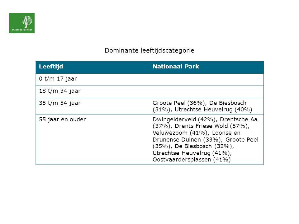 Dominante leeftijdscategorie LeeftijdNationaal Park 0 t/m 17 jaar 18 t/m 34 jaar 35 t/m 54 jaarGroote Peel (36%), De Biesbosch (31%), Utrechtse Heuvelrug (40%) 55 jaar en ouderDwingelderveld (42%), Drentsche Aa (37%), Drents Friese Wold (57%), Veluwezoom (41%), Loonse en Drunense Duinen (33%), Groote Peel (35%), De Biesbosch (32%), Utrechtse Heuvelrug (41%), Oostvaardersplassen (41%)
