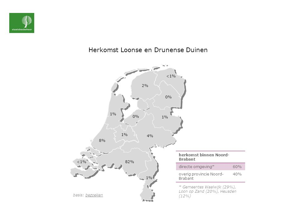 Herkomst Loonse en Drunense Duinen basis: bezoeken <1% 1% 8% <1% 2% 0% 1% 4% 1% 0% 1% 82% herkomst binnen Noord- Brabant directe omgeving*60% overig provincie Noord- Brabant 40% * Gemeentes Waalwijk (29%), Loon op Zand (20%), Heusden (12%)