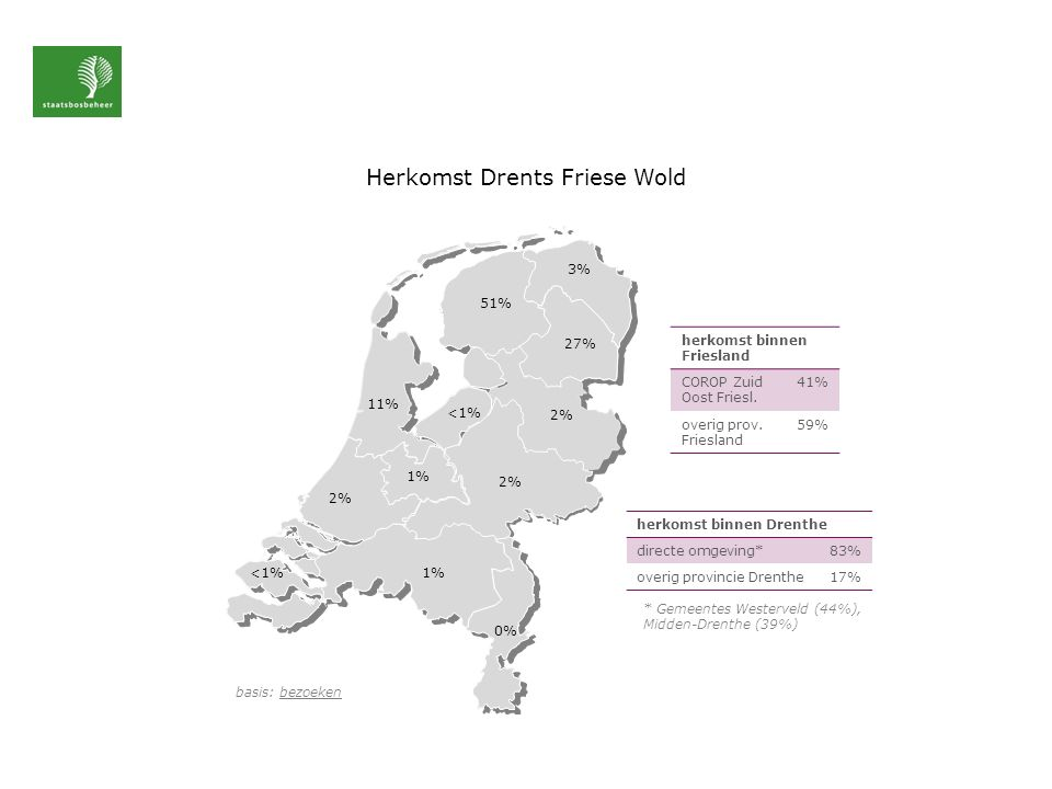 Herkomst Drents Friese Wold basis: bezoeken 3% 11% 2% <1% 51% 27% 2% 1% <1% 0% 1% herkomst binnen Drenthe directe omgeving*83% overig provincie Drenthe17% * Gemeentes Westerveld (44%), Midden-Drenthe (39%) herkomst binnen Friesland COROP Zuid Oost Friesl.