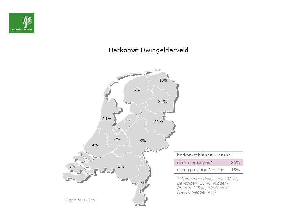 Herkomst Dwingelderveld basis: bezoeken 10% 14% 9% 1% 7% 32% 11% 3% 2% 8% herkomst binnen Drenthe directe omgeving*85% overig provincie Drenthe15% * Gemeentes Hoogeveen (32%), De Wolden (20%), Midden- Drenthe (15%), Westerveld (14%), Meppel (4%)