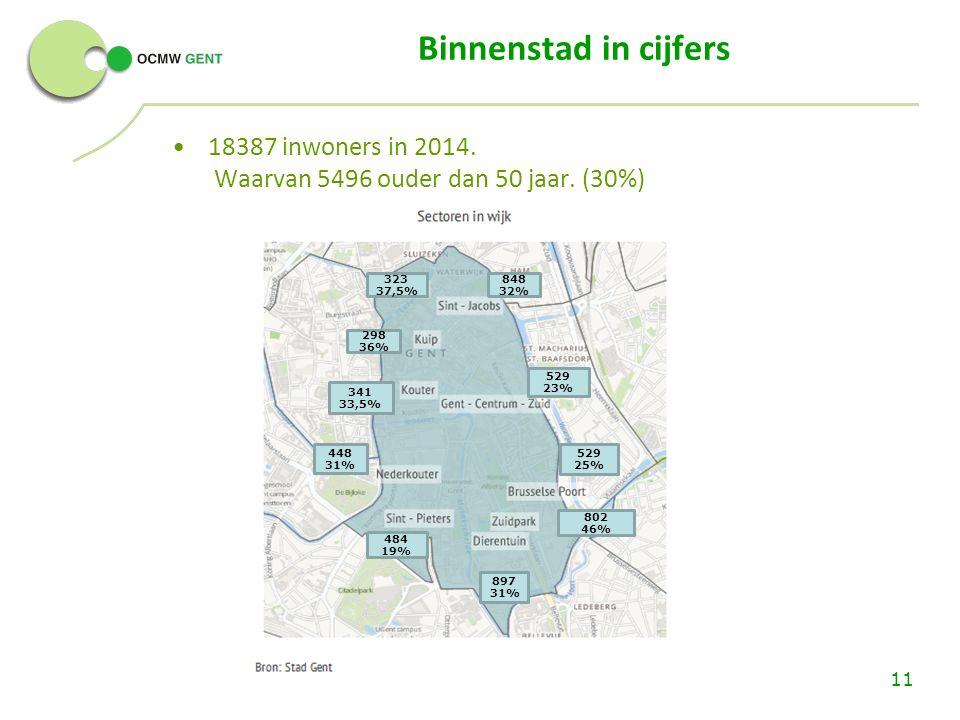 Binnenstad in cijfers 18387 inwoners in 2014. Waarvan 5496 ouder dan 50 jaar.