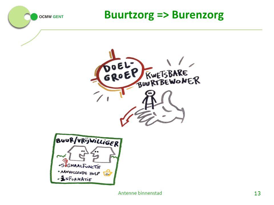 Buurtzorg => Burenzorg Antenne binnenstad 13