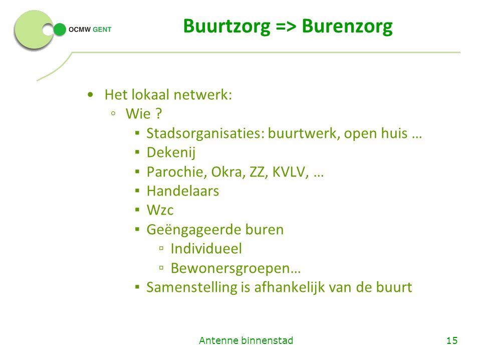 Buurtzorg => Burenzorg Het lokaal netwerk: ◦ Wie .