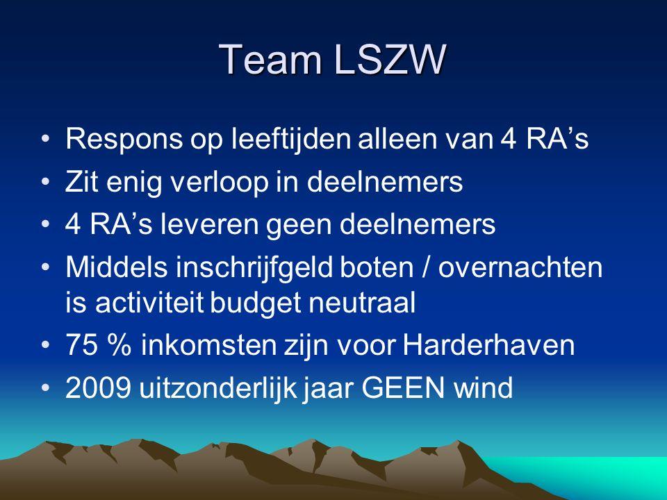 Team LSZW Respons op leeftijden alleen van 4 RA's Zit enig verloop in deelnemers 4 RA's leveren geen deelnemers Middels inschrijfgeld boten / overnach