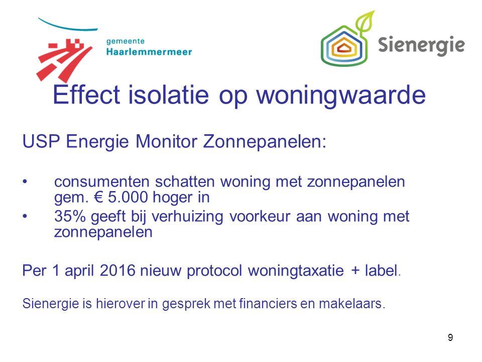 9 USP Energie Monitor Zonnepanelen: consumenten schatten woning met zonnepanelen gem.