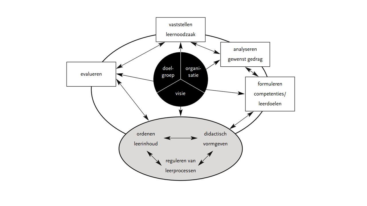 CLU-model Voordelen Flexibel – Je kunt de leeromgeving binnen het model aanpassen al naar gelang de wensen en eisen van doelgroep, organisatie en visie.