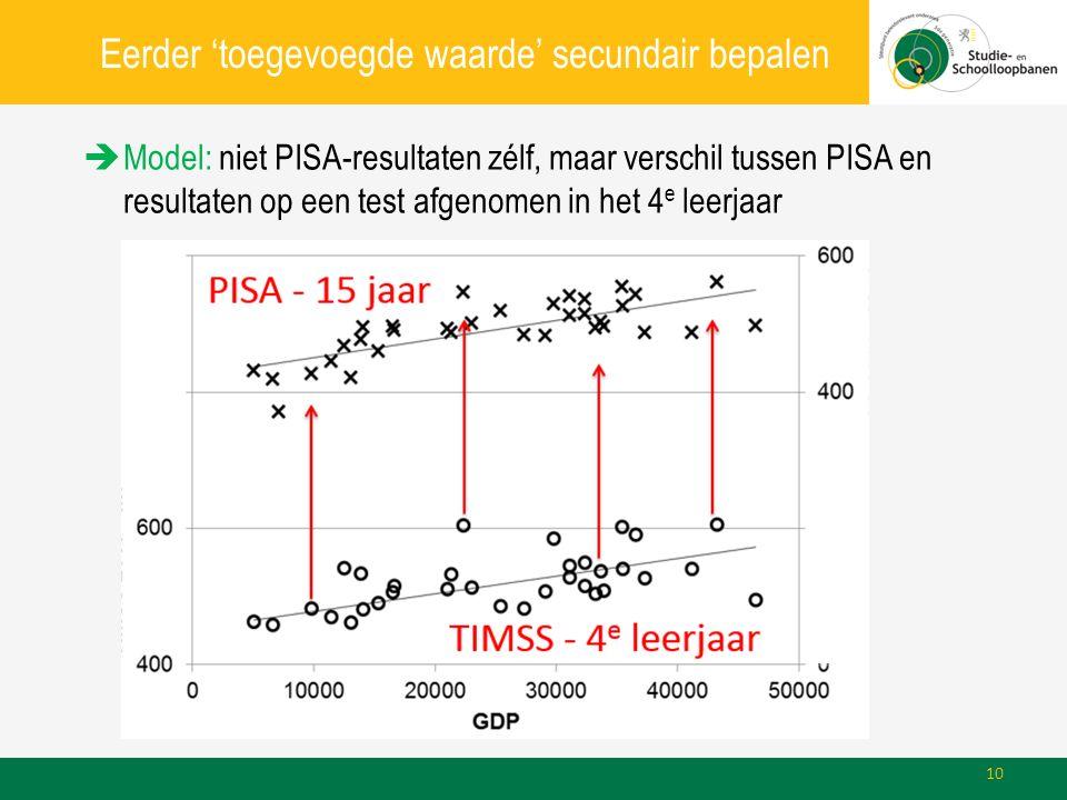 Eerder 'toegevoegde waarde' secundair bepalen  Model: niet PISA-resultaten zélf, maar verschil tussen PISA en resultaten op een test afgenomen in het 4 e leerjaar 10