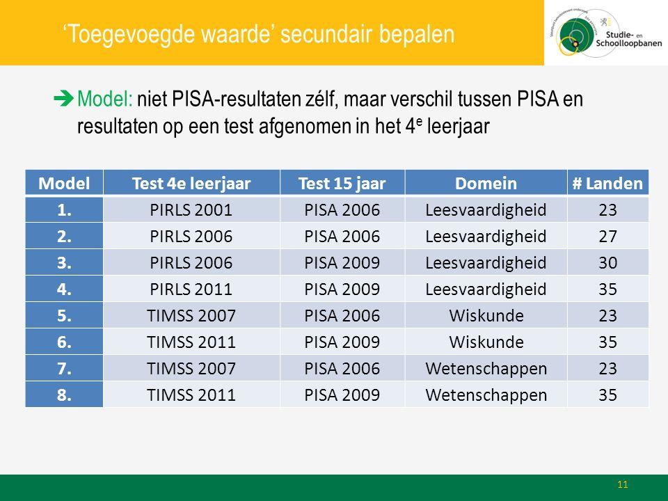 'Toegevoegde waarde' secundair bepalen  Model: niet PISA-resultaten zélf, maar verschil tussen PISA en resultaten op een test afgenomen in het 4 e leerjaar ModelTest 4e leerjaarTest 15 jaarDomein# Landen 1.PIRLS 2001PISA 2006Leesvaardigheid23 2.PIRLS 2006PISA 2006Leesvaardigheid27 3.PIRLS 2006PISA 2009Leesvaardigheid30 4.PIRLS 2011PISA 2009Leesvaardigheid35 5.TIMSS 2007PISA 2006Wiskunde23 6.TIMSS 2011PISA 2009Wiskunde35 7.TIMSS 2007PISA 2006Wetenschappen23 8.TIMSS 2011PISA 2009Wetenschappen35 11