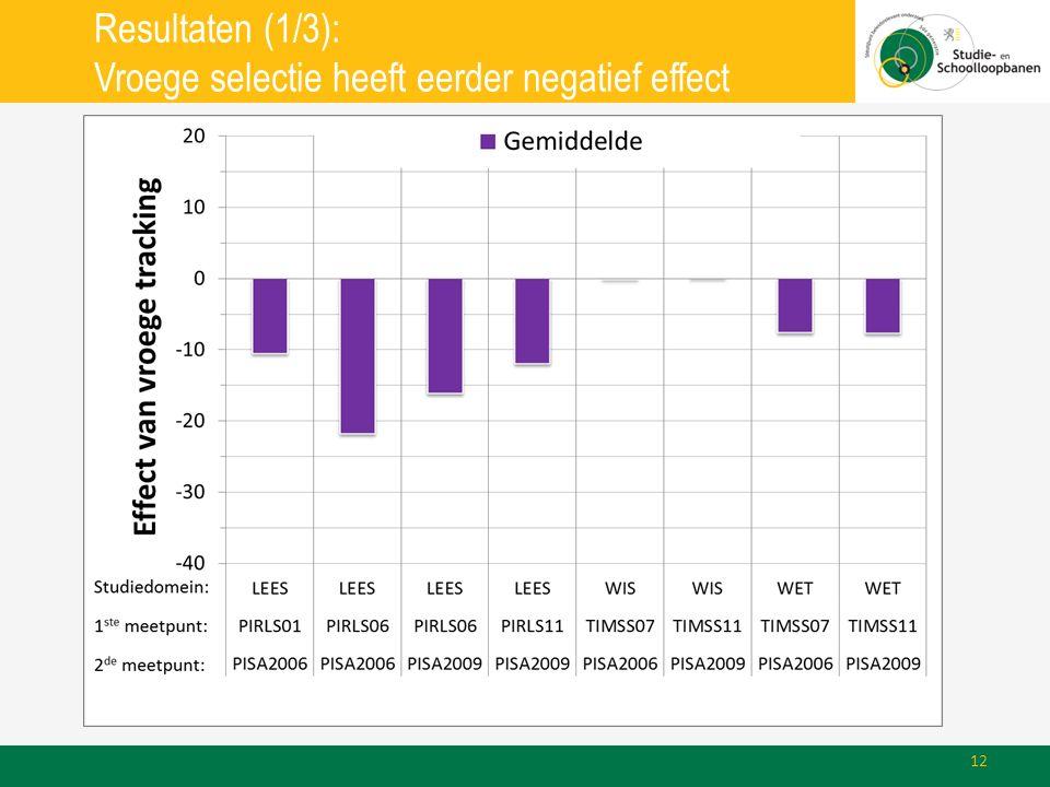 Resultaten (1/3): Vroege selectie heeft eerder negatief effect 12