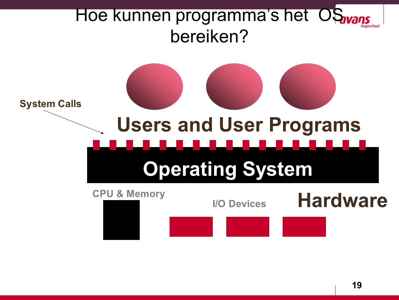 19 Hoe kunnen programma's het OS bereiken.