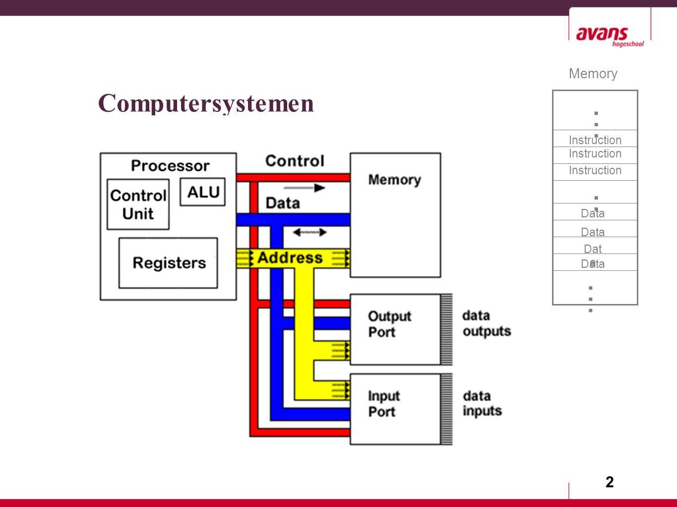 2 Computersystemen Memory Instruction Data........