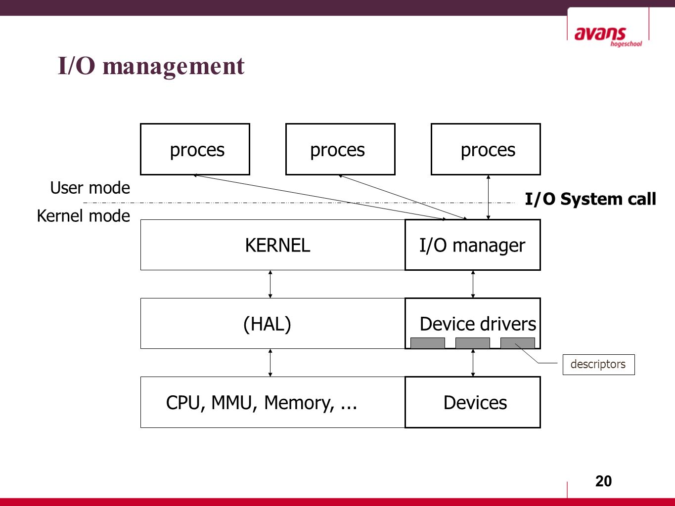 20 I/O management Devices Device drivers(HAL) KERNEL proces I/O System call I/O manager User mode Kernel mode CPU, MMU, Memory,...