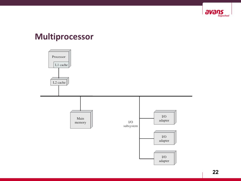 22 Multiprocessor