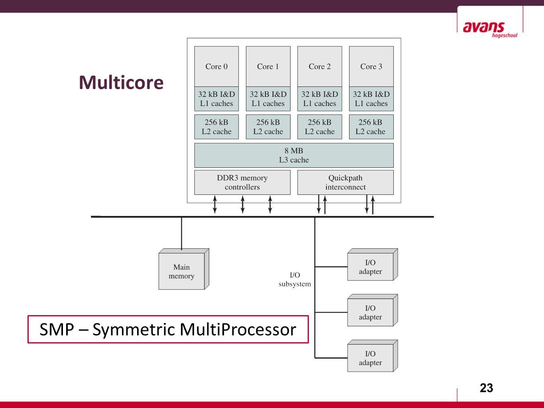 23 Multicore SMP – Symmetric MultiProcessor