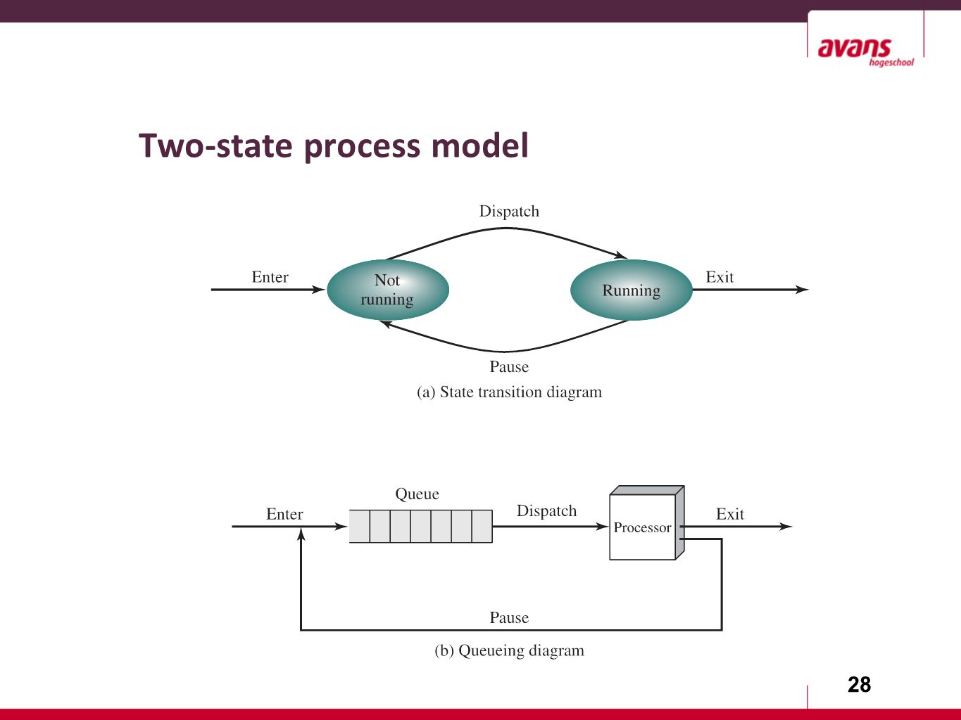 28 Two-state process model