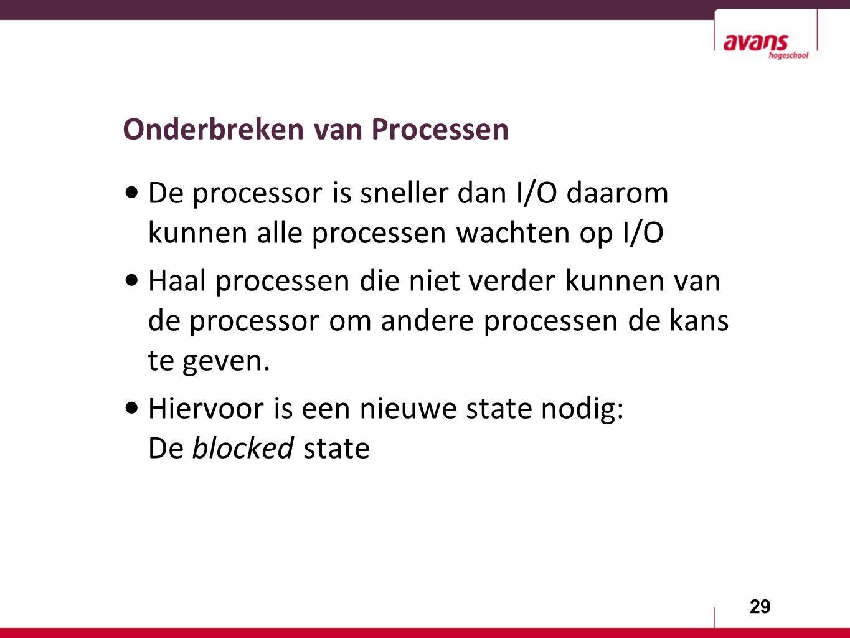 29 Onderbreken van Processen De processor is sneller dan I/O daarom kunnen alle processen wachten op I/O Haal processen die niet verder kunnen van de processor om andere processen de kans te geven.
