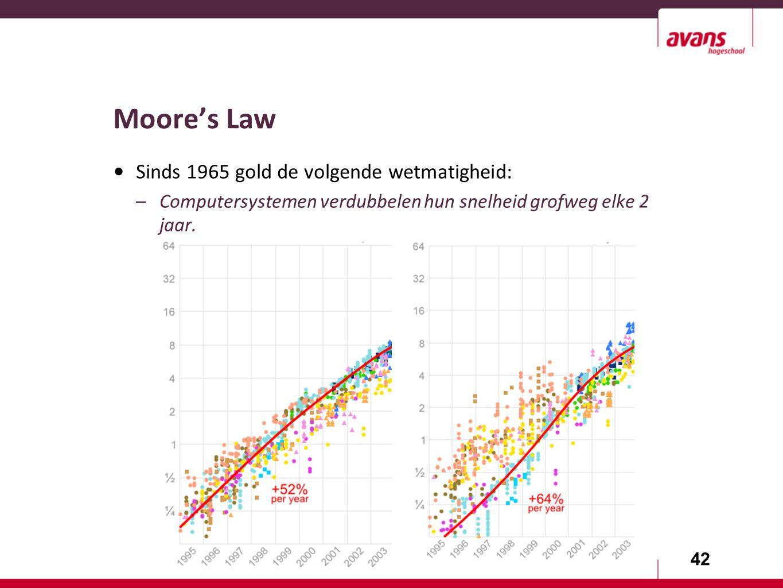 42 Moore's Law Sinds 1965 gold de volgende wetmatigheid: –Computersystemen verdubbelen hun snelheid grofweg elke 2 jaar.