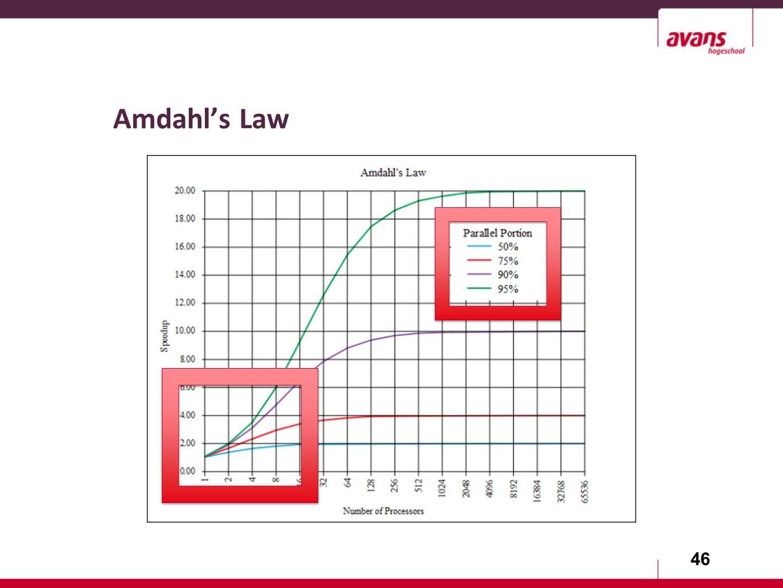 46 Amdahl's Law