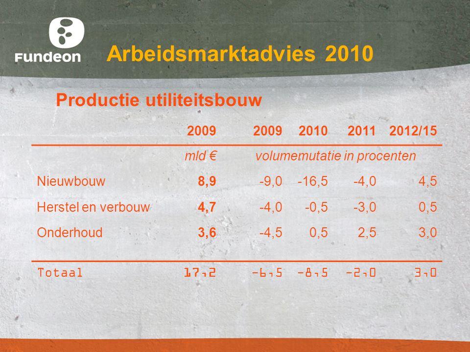 Arbeidsmarktadvies 2010 Productie utiliteitsbouw 2009 201020112012/15 mld € volumemutatie in procenten Nieuwbouw8,9-9,0-16,5-4,04,5 Herstel en verbouw
