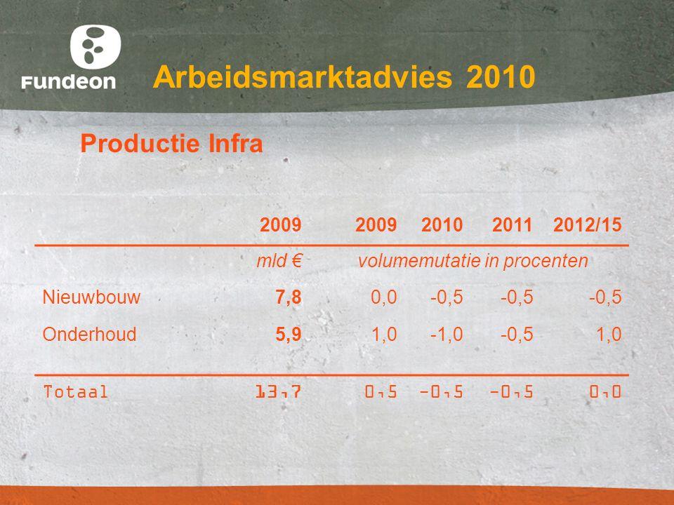 Arbeidsmarktadvies 2010 Productie Infra 2009 201020112012/15 mld € volumemutatie in procenten Nieuwbouw7,80,0-0,5 Onderhoud5,91,0-1,0-0,51,0 Totaal13,70,5-0,5 0,0