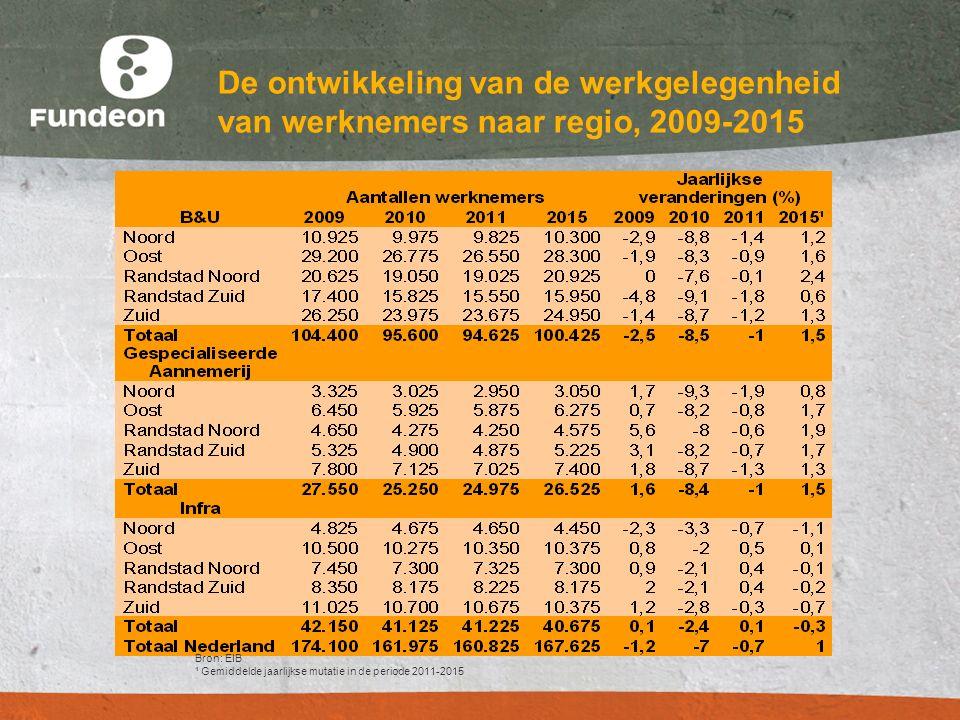 Bron: EIB ¹ Gemiddelde jaarlijkse mutatie in de periode 2011-2015 De ontwikkeling van de werkgelegenheid van werknemers naar regio, 2009-2015
