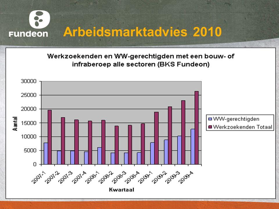 Arbeidsmarktadvies 2010