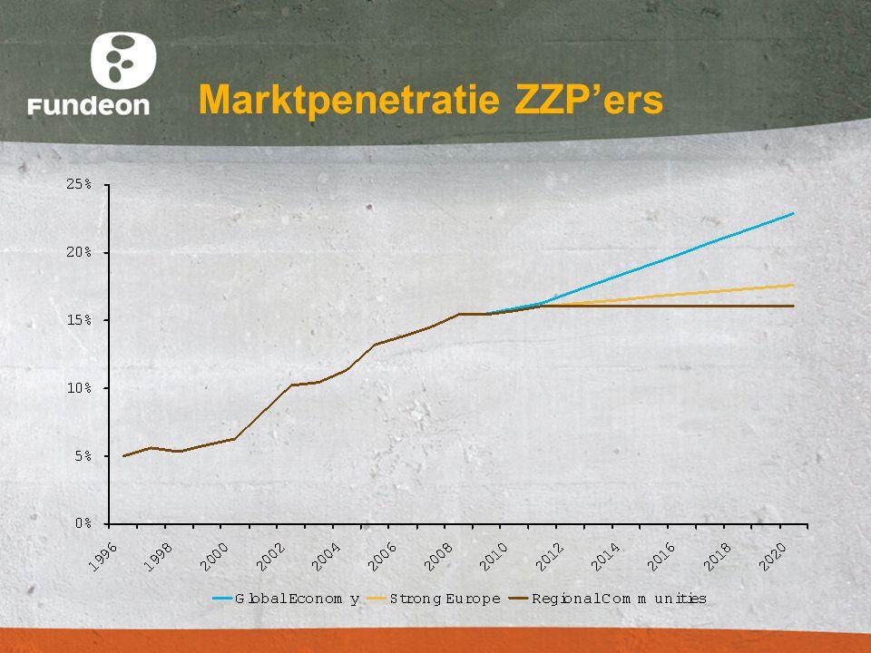Marktpenetratie ZZP'ers