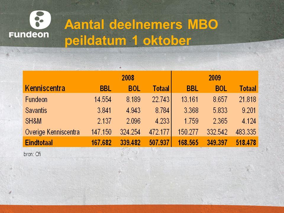 Aantal deelnemers MBO peildatum 1 oktober