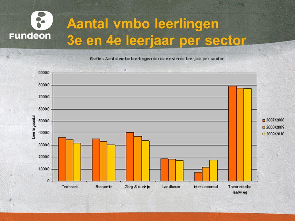 Aantal vmbo leerlingen 3e en 4e leerjaar per sector