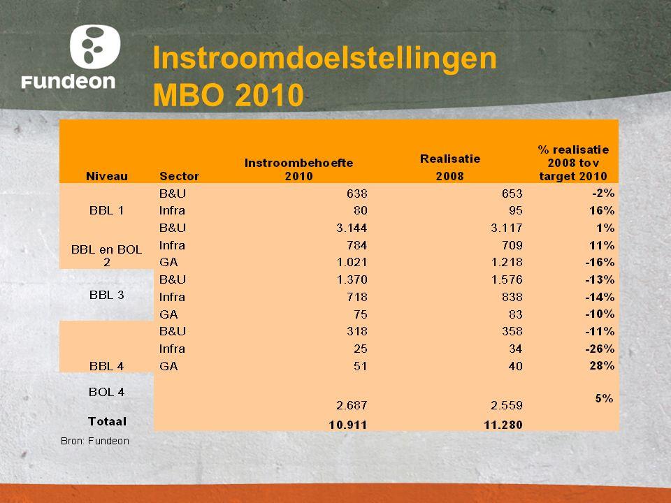 Instroomdoelstellingen MBO 2010