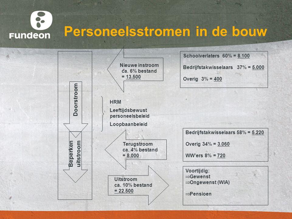 Arbeidsmarktadvies 2010 Fundeon adviseert over gewenste instroom in de bouwopleidingen op het MBO Uitgangspunt voor bepalen instroombehoefte: Verloop per jaar ca 10% van het bestand Vervanging van de natuurlijke uitstroom van 3% per jaar door gekwalificeerde instroom;