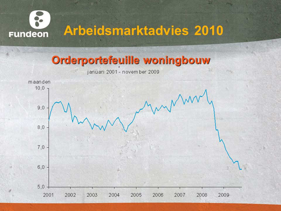 Arbeidsmarktadvies 2010 Orderportefeuille woningbouw Orderportefeuille woningbouw
