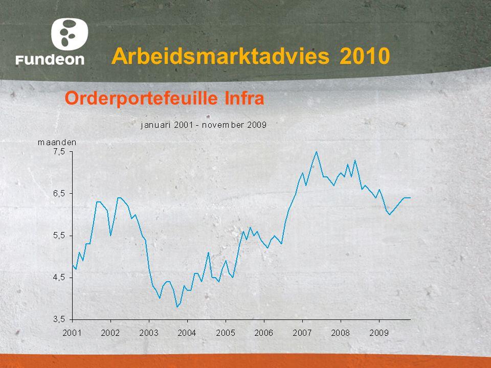 Arbeidsmarktadvies 2010 Samenvattend Economische positie bouw in 2010 en 2011 slecht Fors verlies van werkgelegenheid Blijven investeren in opleidingen - -Plan Anticyclisch opleiden - -Promoten van de instroom