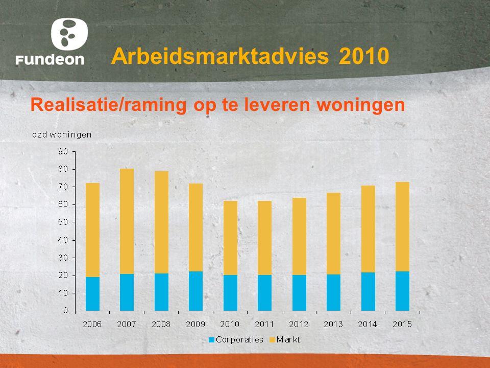Arbeidsmarktadvies 2010 Realisatie/raming op te leveren woningen