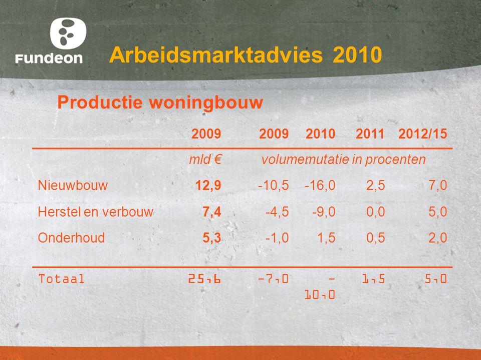 Arbeidsmarktadvies 2010 Productie woningbouw 2009 201020112012/15 mld € volumemutatie in procenten Nieuwbouw12,9-10,5-16,02,57,0 Herstel en verbouw7,4-4,5-9,00,05,0 Onderhoud5,3-1,01,50,52,0 Totaal25,6-7,0- 10,0 1,55,0