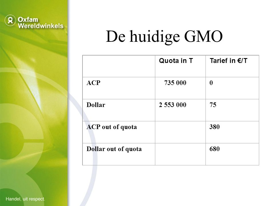 De huidige GMO Quota in TTarief in €/T ACP 735 0000 Dollar2 553 00075 ACP out of quota 380 Dollar out of quota 680