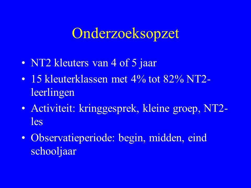 Onderzoeksopzet NT2 kleuters van 4 of 5 jaar 15 kleuterklassen met 4% tot 82% NT2- leerlingen Activiteit: kringgesprek, kleine groep, NT2- les Observatieperiode: begin, midden, eind schooljaar