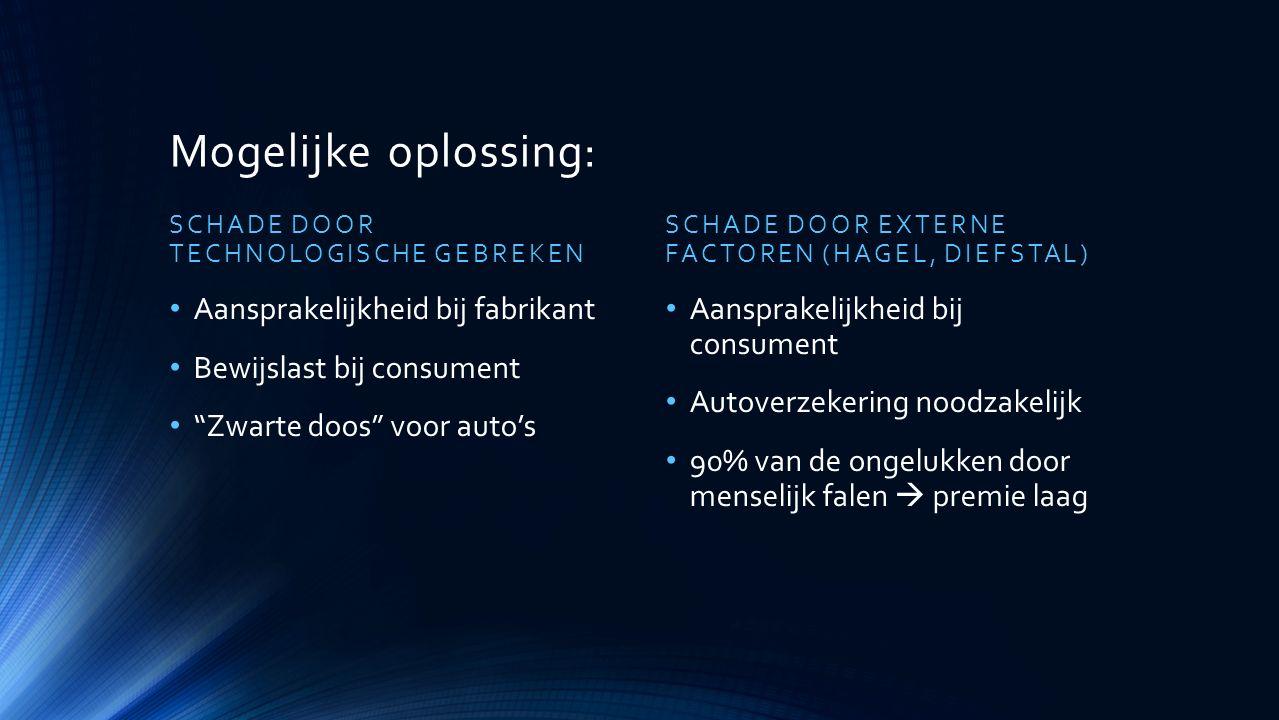 Mogelijke oplossing: SCHADE DOOR TECHNOLOGISCHE GEBREKEN Aansprakelijkheid bij fabrikant Bewijslast bij consument Zwarte doos voor auto's SCHADE DOOR EXTERNE FACTOREN (HAGEL, DIEFSTAL) Aansprakelijkheid bij consument Autoverzekering noodzakelijk 90% van de ongelukken door menselijk falen  premie laag