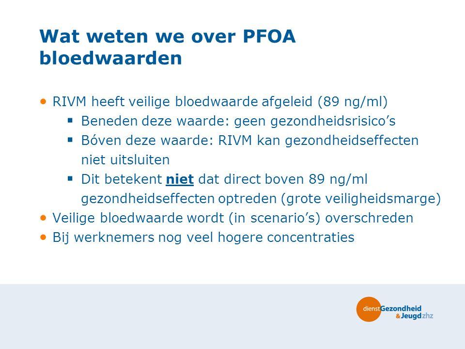 Wat weten we over PFOA bloedwaarden RIVM heeft veilige bloedwaarde afgeleid (89 ng/ml)  Beneden deze waarde: geen gezondheidsrisico's  Bóven deze wa