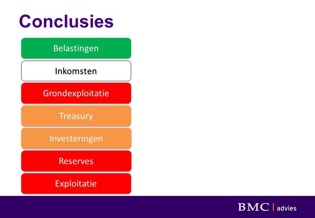 Conclusies Belastingen Inkomsten Grondexploitatie Treasury Investeringen Reserves Exploitatie