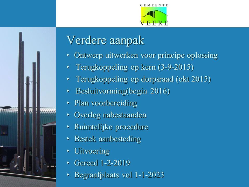 Verdere aanpak Ontwerp uitwerken voor principe oplossing Ontwerp uitwerken voor principe oplossing Terugkoppeling op kern (3-9-2015) Terugkoppeling op kern (3-9-2015) Terugkoppeling op dorpsraad (okt 2015) Terugkoppeling op dorpsraad (okt 2015) Besluitvorming(begin 2016) Besluitvorming(begin 2016) Plan voorbereiding Plan voorbereiding Overleg nabestaanden Overleg nabestaanden Ruimtelijke procedure Ruimtelijke procedure Bestek aanbesteding Bestek aanbesteding Uitvoering Uitvoering Gereed 1-2-2019 Gereed 1-2-2019 Begraafplaats vol 1-1-2023 Begraafplaats vol 1-1-2023